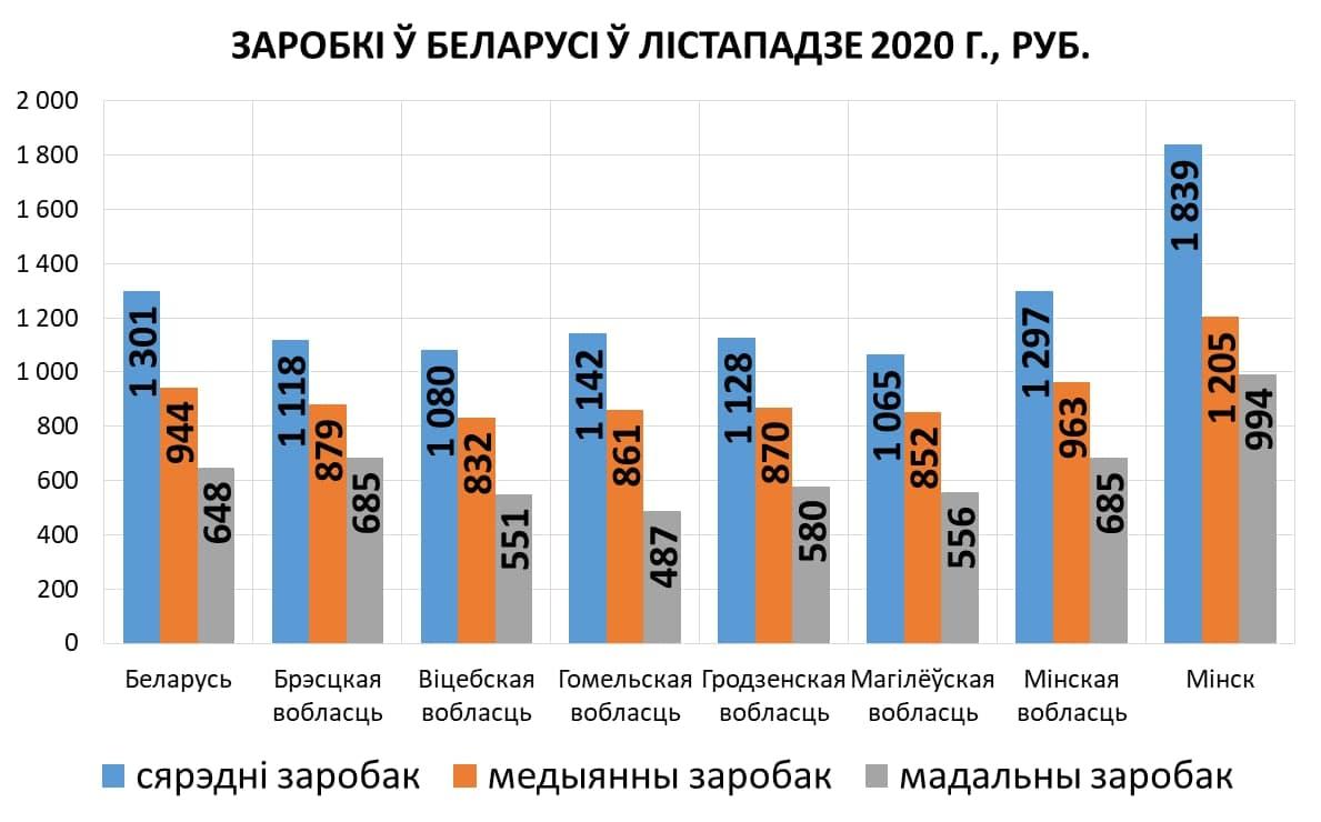 Зарплата неквалифицированных кадров на Гомельщине в два раза ниже, чем в Минске
