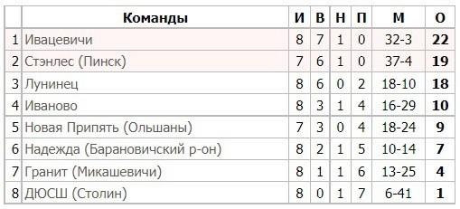 «Полесское дерби» возвращается в Пинск