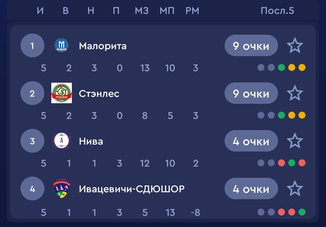 Интрига золота «ожила» в Пинске за 2 минуты до конца игры